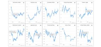 Swiss Charts 2015 Why And How To Split One Chart Into A Grid Of Charts Aka