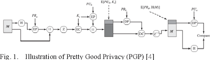 Pretty Good Privacy Application Of Elliptic Curve Cryptography In Pretty Good Privacy