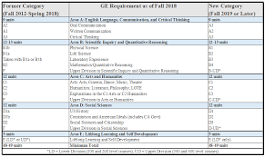 Smc English Chart 2018 General Education Requirements California State
