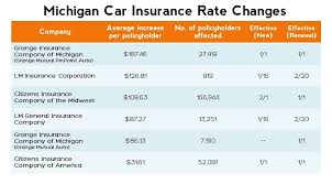 insurance quotes michigan