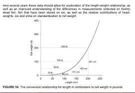 Halibut Weight Chart Size Chart Halibut Net