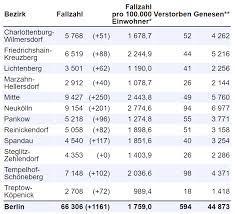 Bundeskanzlerin angela merkel hält am dienstag, dem 10. Corona In Berlin 1161 Neue Infizierte 29 Weitere Tote Eine Ampel Rot Berliner Morgenpost