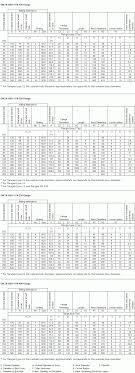 Pn Pressure Rating Chart Pn 160 Pn 400 Flanges Din En 1092 1 Dimensions Of Pn 160