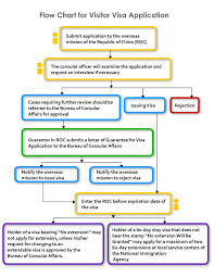 ieee pacific visualization 2016 flow chart of how a immigrant applies for a visa