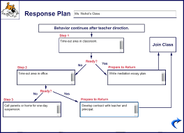 behavior intervention plan template sample behavior intervention plans custom paper service