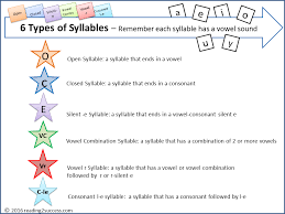 6 Syllable Types Chart Reading2success 6 Syllable Types Free Resources And