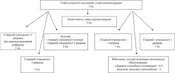 Структура администрации муниципального образования Муниципальное  Структура администрации муниципального образования Бабстовское сельское поселение на 2018 год