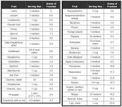 Make Smarter Choices And Be Aware Fructose In Fruit Chart