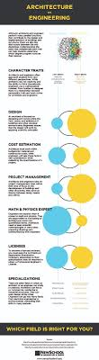 Design Vs Engineering Infographic The Difference Between Architects And Engineers