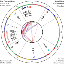 Cancer Chart 2018 Astrograph Chart For First Quarter Moon On March 24 2018
