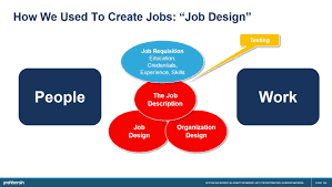 Principles Of Job Design Workday Skills Cloud A Big Idea With Much More To Come