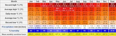 Muscat Climate Chart Muscat Climate Chart Sharjah Climate Sharjah