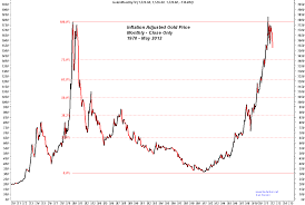 Gold 25 Year Chart Monthly Gold Charts For May 2012 Gold Silver Worlds