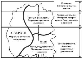 Структура личности в психоанализе вторая топика Фрейда Оно Оно у Фрейда обозначает исключительно примитивные инстинктивные и врожденные аспекты личности Оно функционирует целиком в бессознательном и тесно