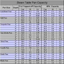 Saucepan Size Chart Culinary Conversions Steamtable Pan Capacity Chefs Resources