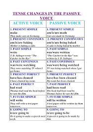 Passive Chart 11 Tense Changes In The Passive Voice Active Voice Passive