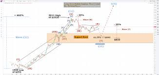 Gold Elliott Wave Charts Gold Elliott Wave Analysis