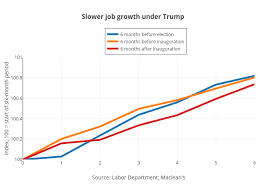 Slower Job Growth Under Trump Line Chart Made By