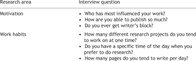 Motivation Interview Questions Research Topics And Interview Questions Download Table