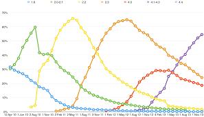 Ios Adoption Chart Adoption Beyond Devices