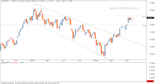 Nifty Weekly Chart Vfmdirect In Bank Nifty Weekly Chart