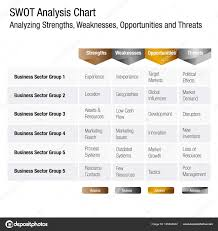 5 Strengths And Weaknesses Swot Strengths Weaknesses Opportunities And Threats Business