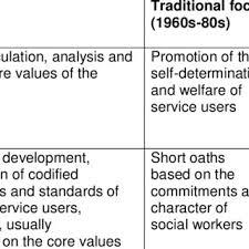 Social Work Values Pdf Social Work Ethics