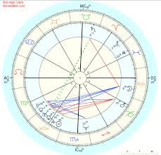 Draconic Chart Meaning Do You Relate To Your Draconic Chart Astrology Forum