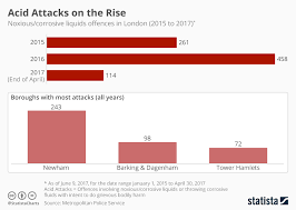 Uk Year End Charts 2015 Chart Acid Attacks On The Rise Statista