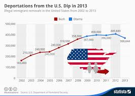 Chart Deportations From The U S Dip In 2013 Statista
