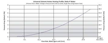 Solvent Volatility Chart Universal Solvent Heater Safely Heat Caustic Chemicals