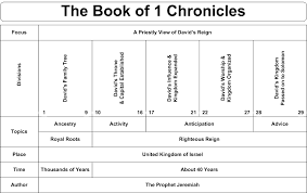 Chronicles Genealogy Chart Swartzentrover Com Book Chart 1 Chronicles