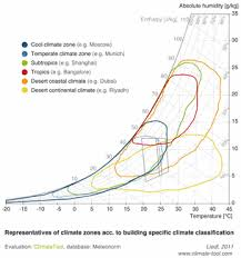 Bangalore Humidity Chart Climate And Building Climate Tool Com