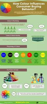 Pinterest     The world     s catalog of ideas Pinterest This Infographic shows how colour influences consumer buying behavior  How colour plays a fundamental role in designing an attractive and engaging web