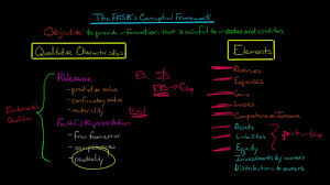 fasb s conceptual framework for accounting