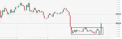 Bitcoin Cash Technical Analysis Bch Usd Big Bull Range Breakout