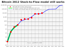 The month of october will most probably be a wild month of huge swings. Planb On Twitter Bitcoin 2012 Stock To Flow Model Still Works S2f Model Made With 2009 2012 Data Only 4 Data Points Before Any Halving Green Line Correctly Predicted 2013 2019 7 Out Of Sample Data Points