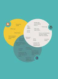 easy venn diagram maker diagram maker online diagram software creately