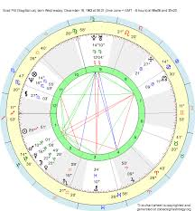 Birth Chart Brad Pitt Sagittarius Zodiac Sign Astrology