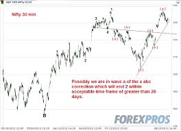 Charts August 2012 Astro Technicals Nifty Astrotechnical Charts August 13 17 2012