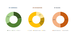 South East Asia Powder Coatings Market | Industry Report, 2022