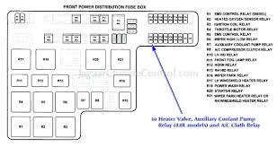 vauxhall zafira fuse box diagram 2000 wiring diagrams schematics vauxhall zafira fuse box diagram fuse box diagram corsa 2004 wynnworlds me fire vauxhall zafira vauxhall zafira gearbox opel zafira fuse box diagram opel zafira fuse box diagram agila 1 2