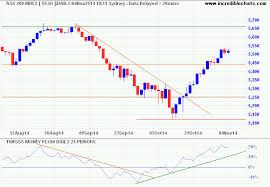 Asx 200 Vix Gold Stocks Forex