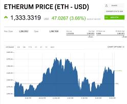 Bitcoin Wall Street Google Finance Currency Ethereum