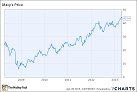 Macys Stock Could Be Poised For A Pullback The Motley Fool