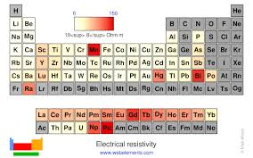 Webelements Periodic Table Periodicity Electrical