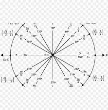 Unit Circle Chart Filled In