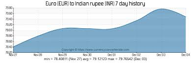 Eur To Inr Convert Euro To Indian Rupee Currency