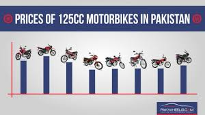 2018 honda 125 pakistan. simple honda motorcycle prices in pakistan on 2018 honda 125 pakistan s