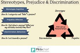 major difference between prejudice and discrimination essays  prejudice is ignorance essay about discrimination